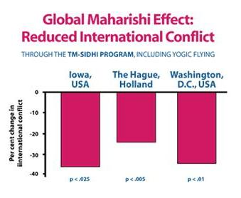 chart-maharishieffect.jpg